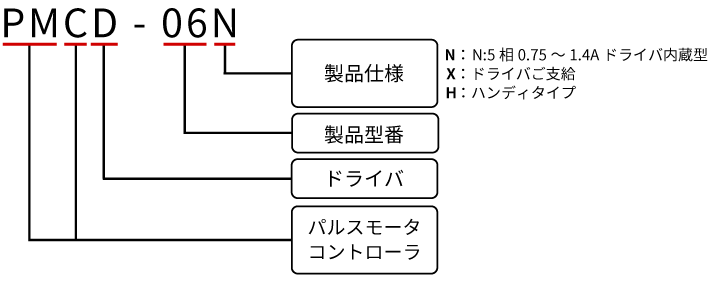 型式構成図